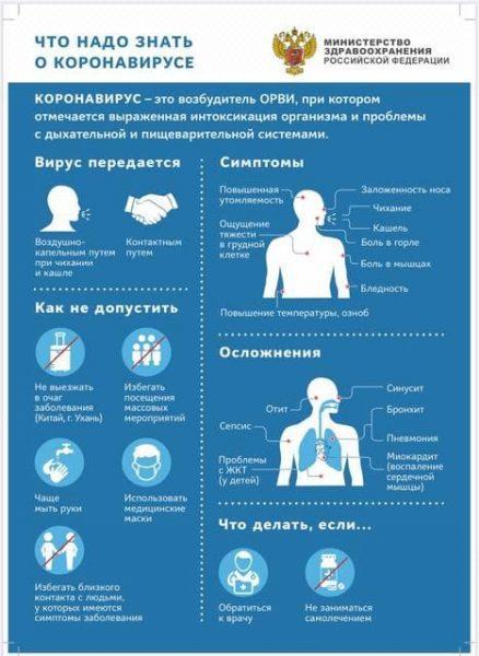 Рекомендации МЗ РФ по коронавирусу